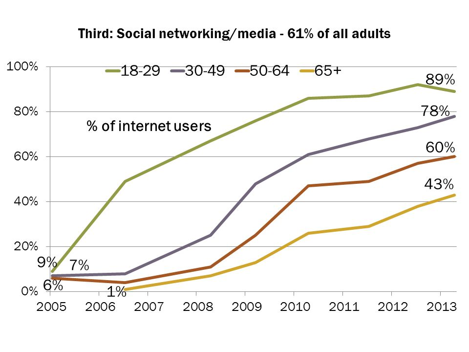 Third: Social networking/media - 61% of all adults % of internet users