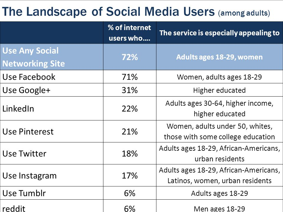 The Landscape of Social Media Users (among adults) % of internet users who…. The service is especially appealing to Use Any Social Networking Site 72%