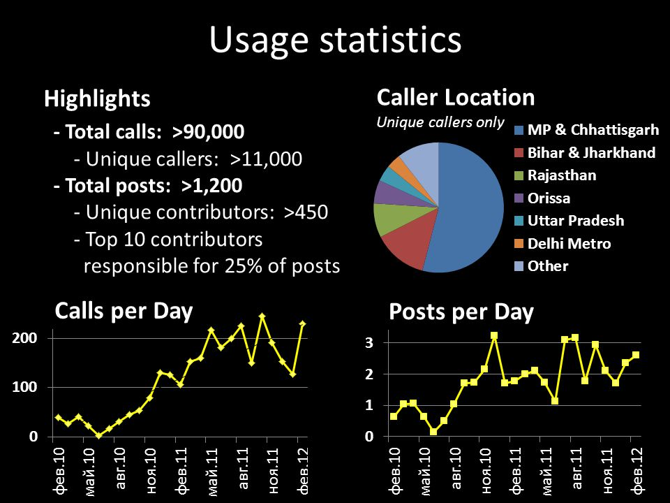 Caller Location Unique callers only Posts per Day Highlights - Total calls: >90,000 - Unique callers: >11,000 - Total posts: >1,200 - Unique contributors: >450 - Top 10 contributors responsible for 25% of posts Calls per Day Usage statistics
