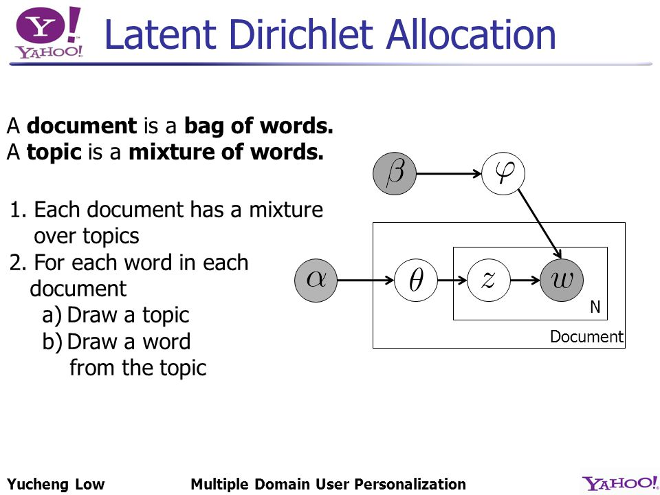 Yucheng LowMultiple Domain User Personalization Latent Dirichlet Allocation N Document 1.Each document has a mixture over topics 2.For each word in each document a)Draw a topic b)Draw a word from the topic A document is a bag of words.