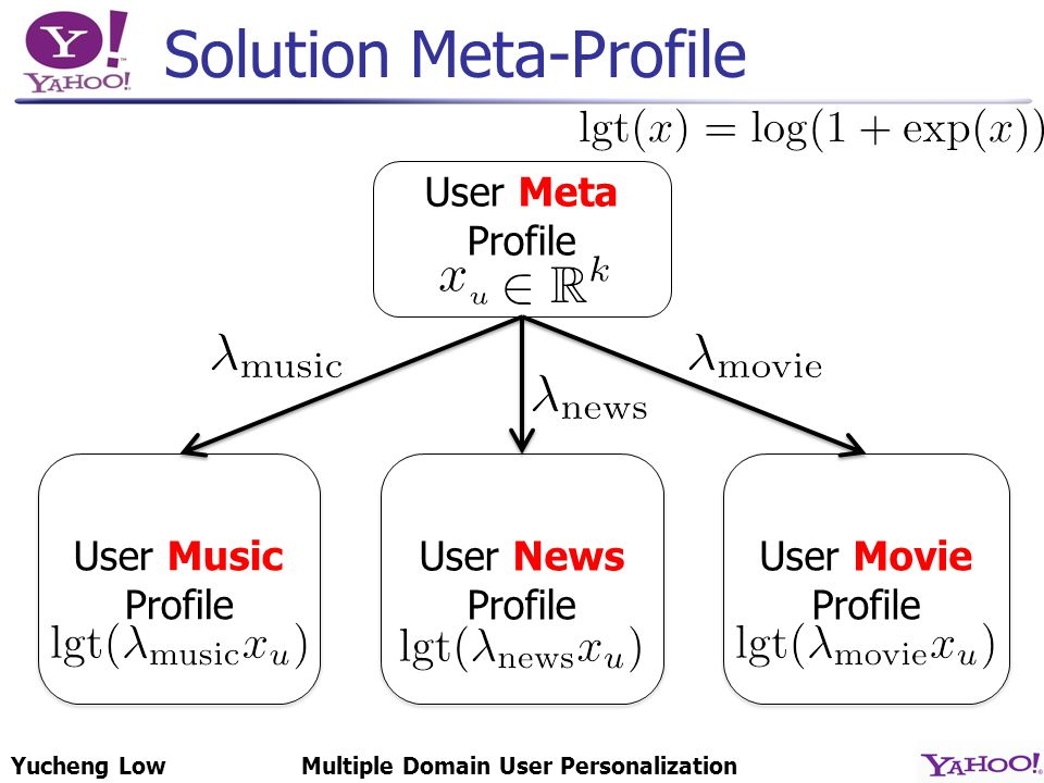 Yucheng LowMultiple Domain User Personalization Solution Meta-Profile User Meta Profile User Music Profile User Music Profile User News Profile User News Profile User Movie Profile User Movie Profile