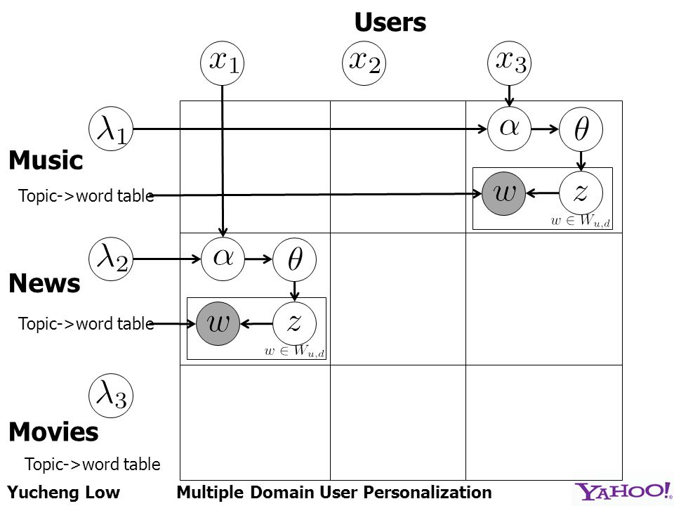 Yucheng LowMultiple Domain User Personalization Users Music News Movies Topic->word table