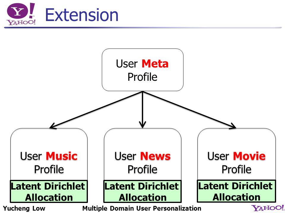 Yucheng LowMultiple Domain User Personalization Extension User Meta Profile User Music Profile User Music Profile User News Profile User News Profile Latent Dirichlet Allocation Latent Dirichlet Allocation User Movie Profile User Movie Profile Latent Dirichlet Allocation