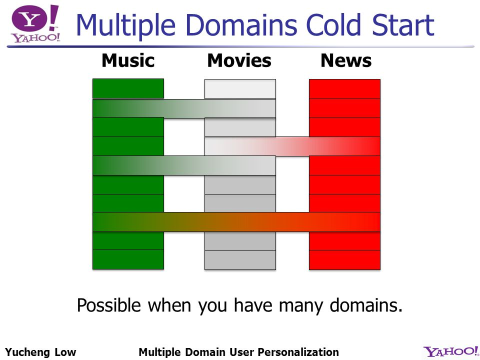 Yucheng LowMultiple Domain User Personalization MoviesNewsMusic Possible when you have many domains.