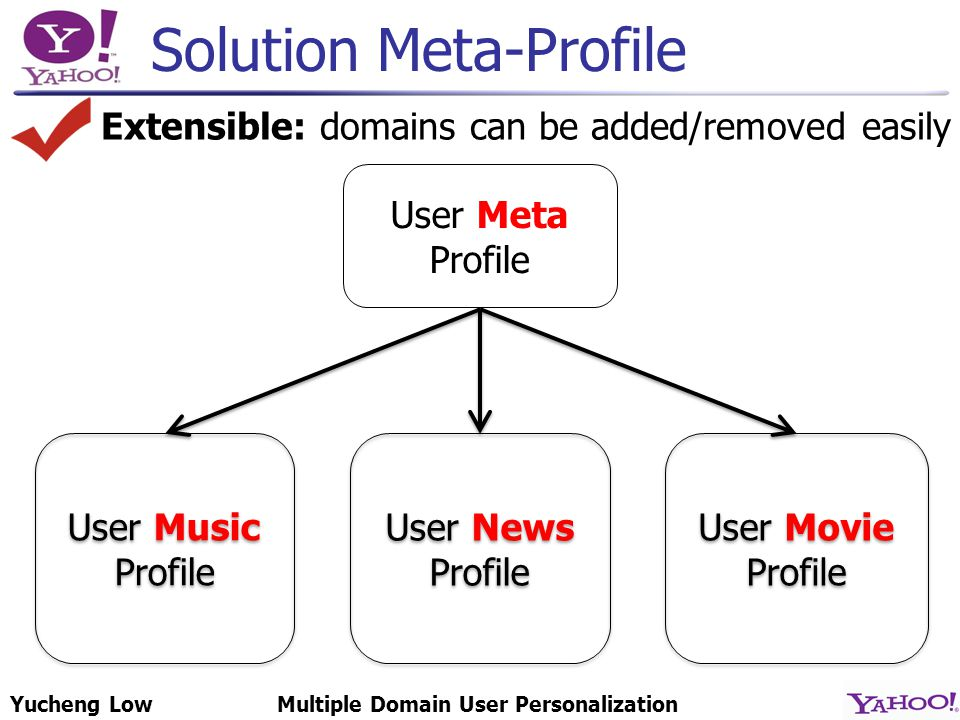 Yucheng LowMultiple Domain User Personalization Solution Meta-Profile User Meta Profile User Music Profile User Music Profile User News Profile User News Profile User Movie Profile User Movie Profile Extensible: domains can be added/removed easily