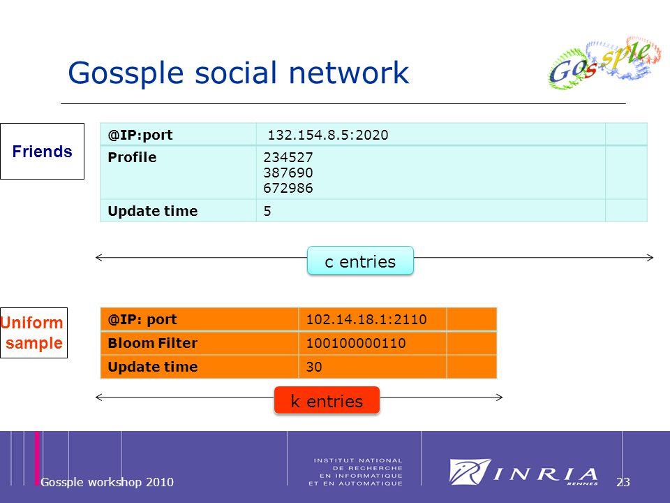 Gossple social network Gossple workshop 201023 @IP: port102.14.18.1:2110 Bloom Filter100100000110 Update time30 @IP:port 132.154.8.5:2020 Profile23452