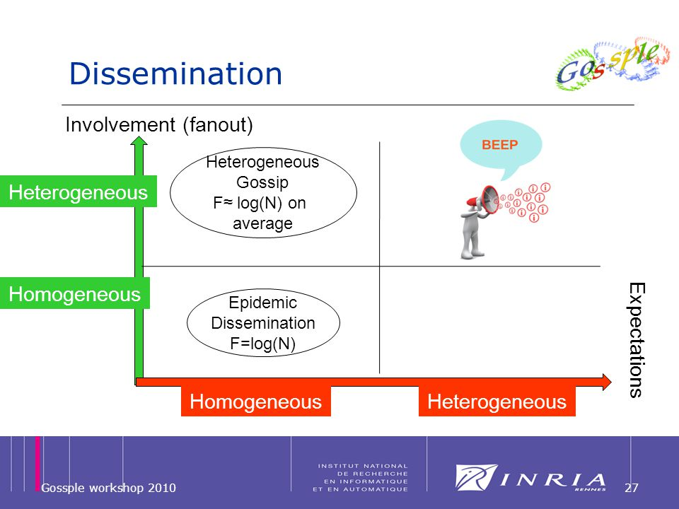 Dissemination Gossple workshop 201027 Heterogeneous Homogeneous HeterogeneousHomogeneous Involvement (fanout) Expectations Epidemic Dissemination F=lo