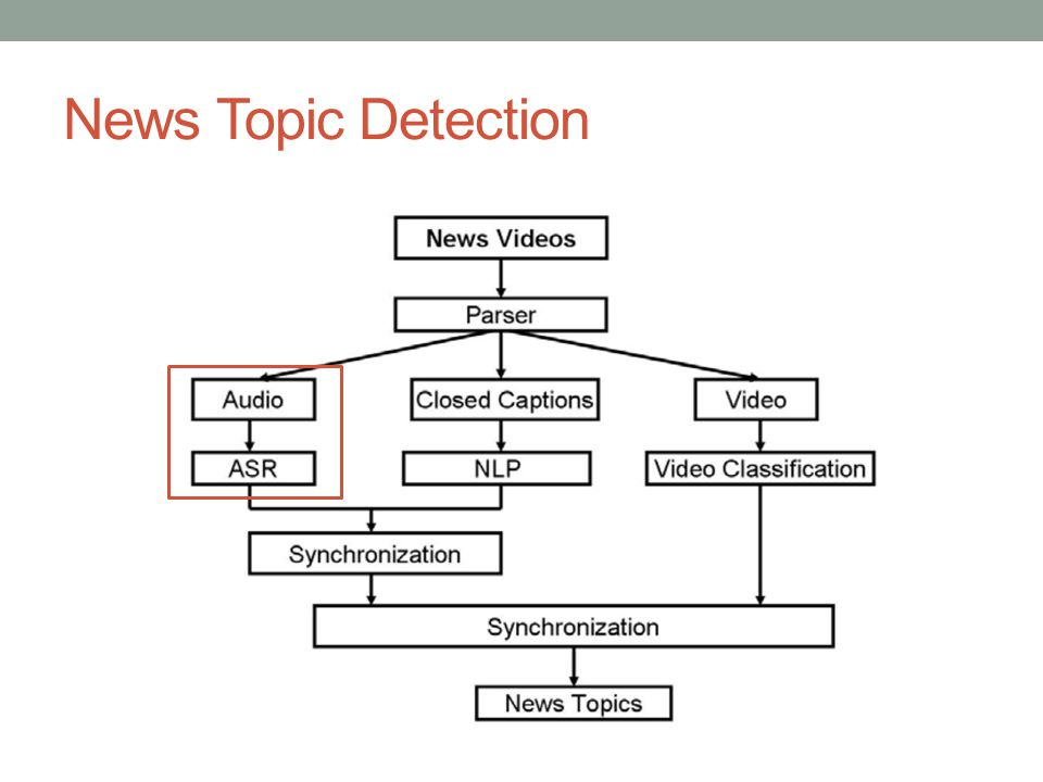 News Topic Detection