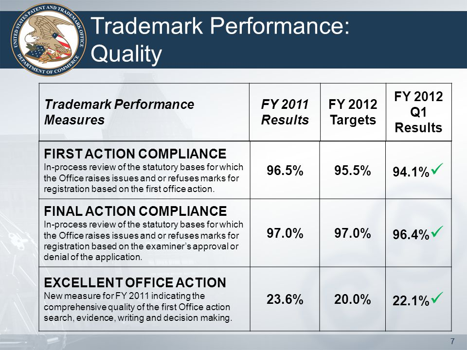 7 Trademark Performance: Quality 7 FIRST ACTION COMPLIANCE In-process review of the statutory bases for which the Office raises issues and or refuses marks for registration based on the first office action.