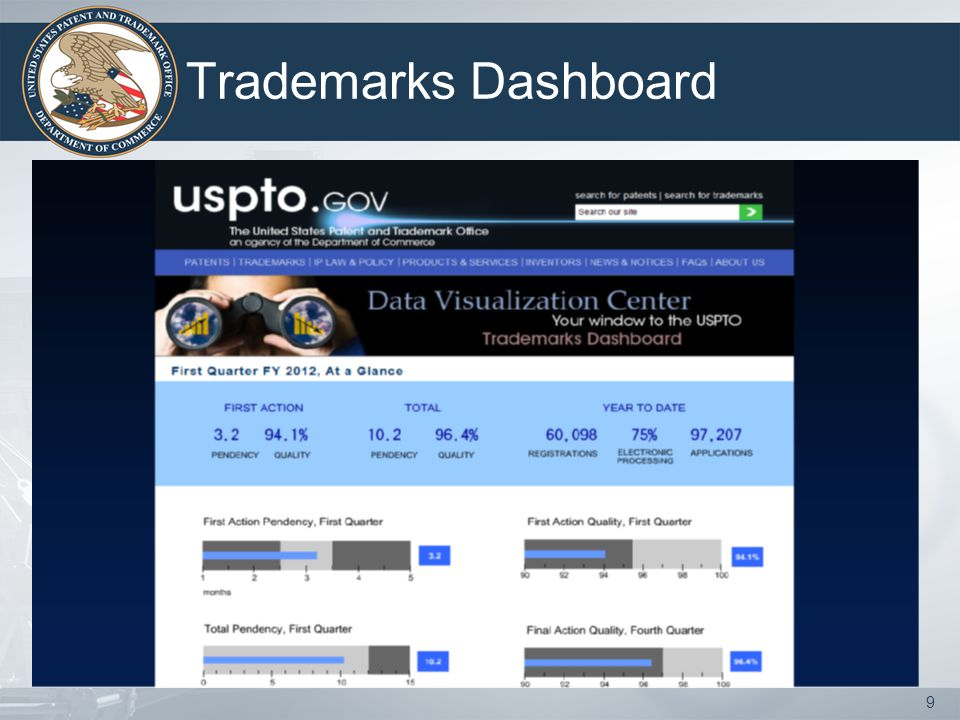 Trademarks Dashboard 9