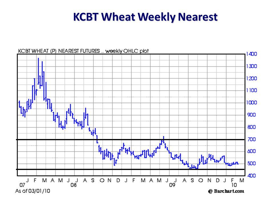 KCBT Wheat Weekly Nearest