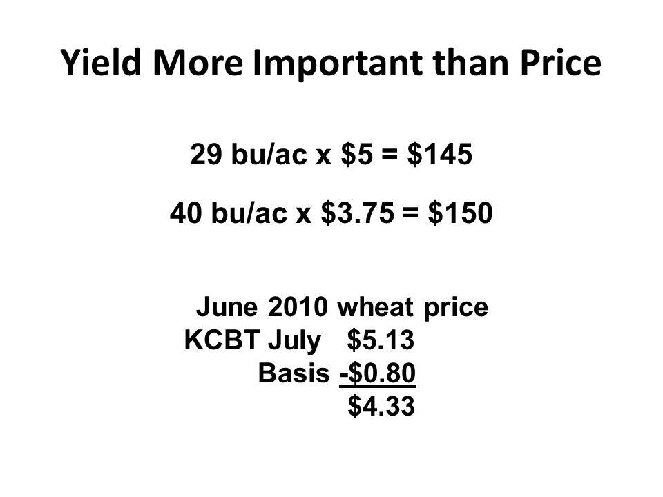 Yield More Important than Price 29 bu/ac x $5 = $145 40 bu/ac x $3.75 = $150 June 2010 wheat price KCBT July $5.13 Basis -$0.80 $4.33