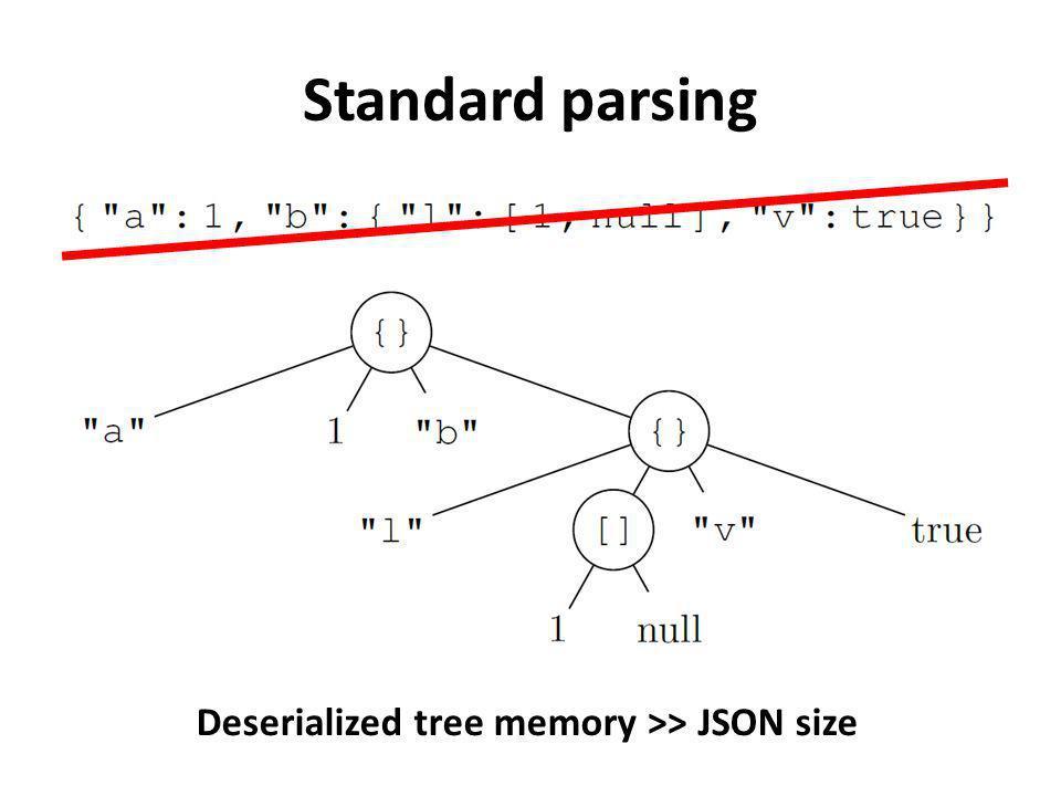 Standard parsing Deserialized tree memory >> JSON size