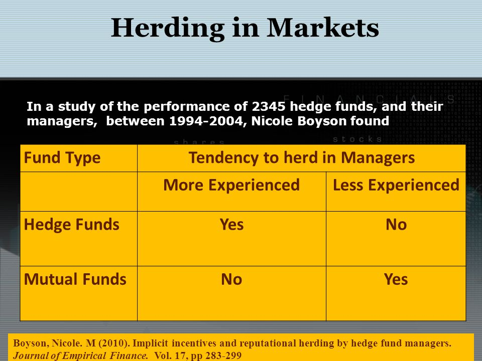 Herding in Markets Boyson, Nicole. M (2010). Implicit incentives and reputational herding by hedge fund managers. Journal of Empirical Finance. Vol. 1