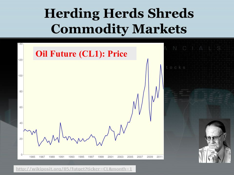 Herding Herds Shreds Commodity Markets http://wikiposit.org/05/futget ticker=CL&month=1 Oil Future (CL1): Price