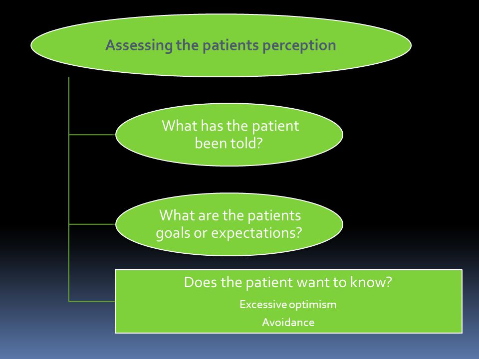 Assessing the patients perception What has the patient been told.