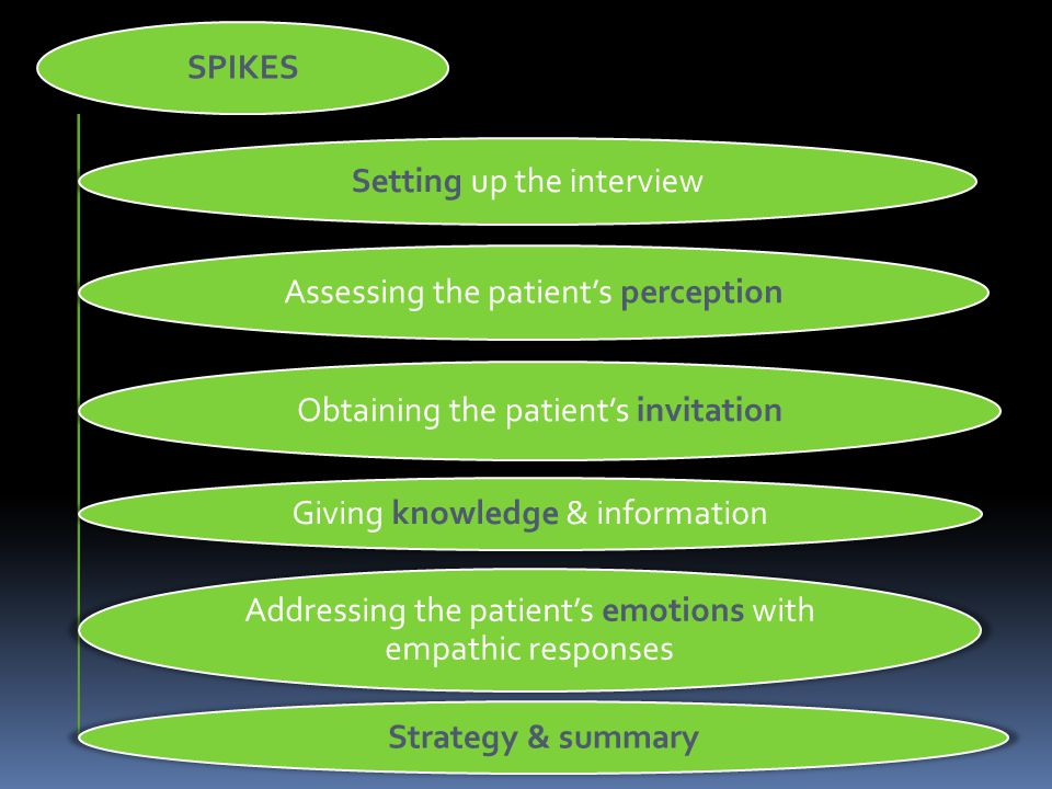SPIKES Setting up the interview Assessing the patients perception Obtaining the patients invitation Giving knowledge & information Addressing the patients emotions with empathic responses Strategy & summary
