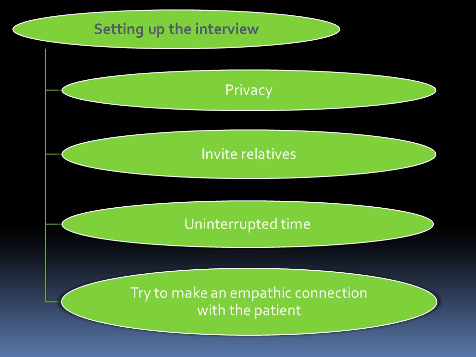 Setting up the interview Privacy Invite relatives Uninterrupted time Try to make an empathic connection with the patient