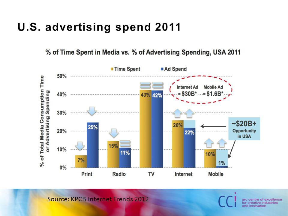 U.S. advertising spend 2011 Source: KPCB Internet Trends 2012