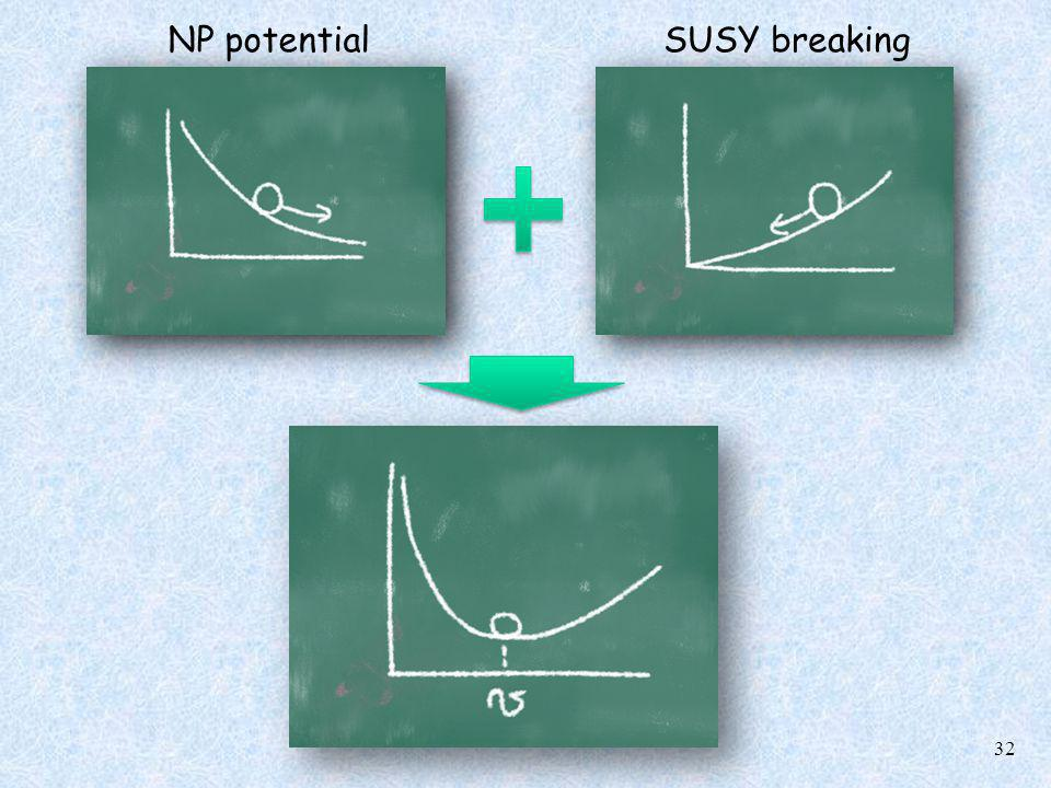 32 NP potentialSUSY breaking