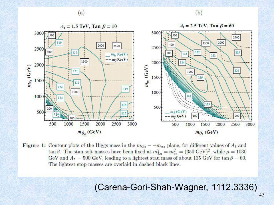 43 (Carena-Gori-Shah-Wagner, 1112.3336)