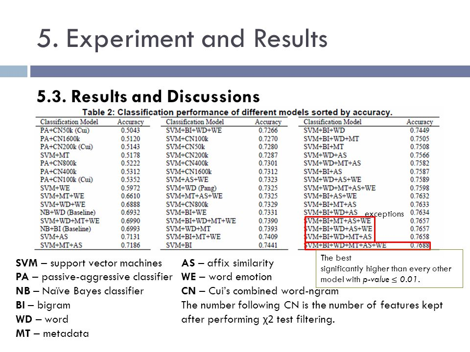 5. Experiment and Results 5.3. Results and Discussions SVM – support vector machines PA – passive-aggressive classifier NB – Naïve Bayes classifier BI