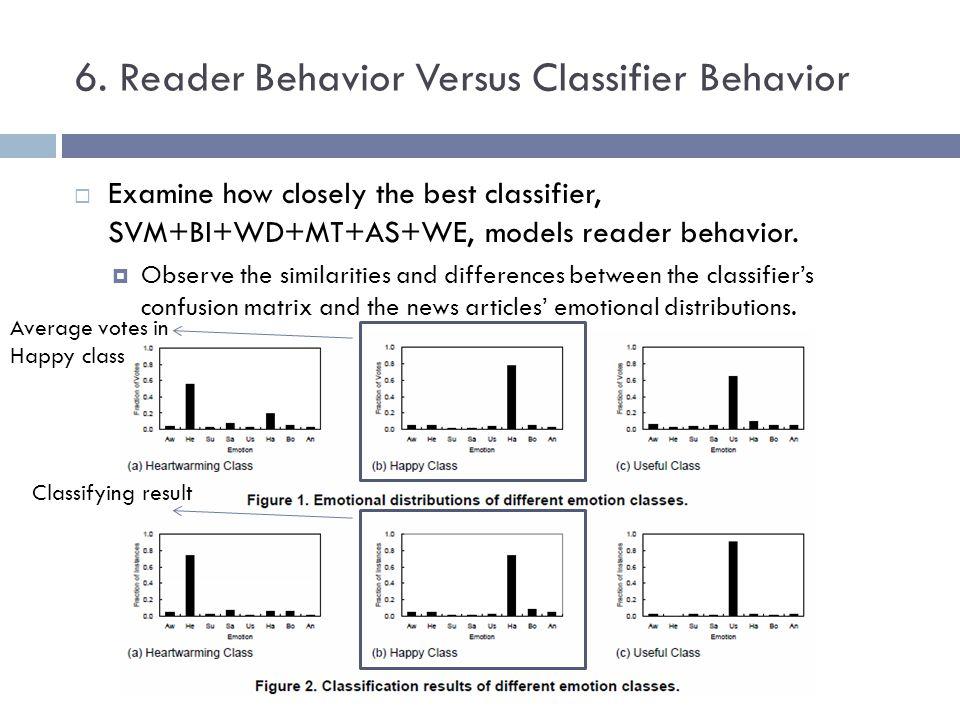 6. Reader Behavior Versus Classifier Behavior Examine how closely the best classifier, SVM+BI+WD+MT+AS+WE, models reader behavior. Observe the similar