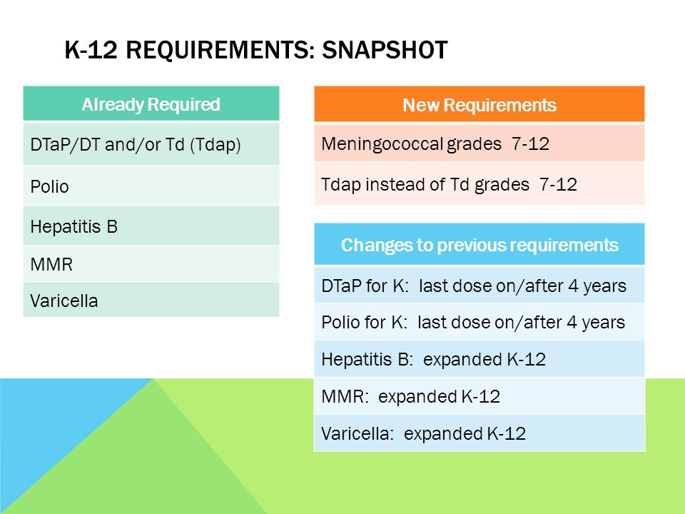 K-12 REQUIREMENTS: SNAPSHOT Already Required DTaP/DT and/or Td (Tdap) Polio Hepatitis B MMR Varicella New Requirements Meningococcal grades 7-12 Tdap instead of Td grades 7-12 Changes to previous requirements DTaP for K: last dose on/after 4 years Polio for K: last dose on/after 4 years Hepatitis B: expanded K-12 MMR: expanded K-12 Varicella: expanded K-12
