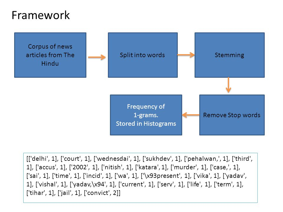 Framework [[ delhi , 1], [ court , 1], [ wednesdai , 1], [ sukhdev , 1], [ pehalwan, , 1], [ third , 1], [ accus , 1], [ 2002 , 1], [ nitish , 1], [ katara , 1], [ murder , 1], [ case, , 1], [ sai , 1], [ time , 1], [ incid , 1], [ wa , 1], [ \x93present , 1], [ vika , 1], [ yadav , 1], [ vishal , 1], [ yadav,\x94 , 1], [ current , 1], [ serv , 1], [ life , 1], [ term , 1], [ tihar , 1], [ jail , 1], [ convict , 2]] Corpus of news articles from The Hindu Split into wordsStemming Remove Stop words Frequency of 1-grams.