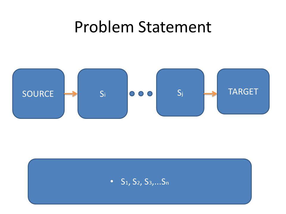 Problem Statement S 1, S 2, S 3,...S n SOURCE TARGET SiSi SjSj