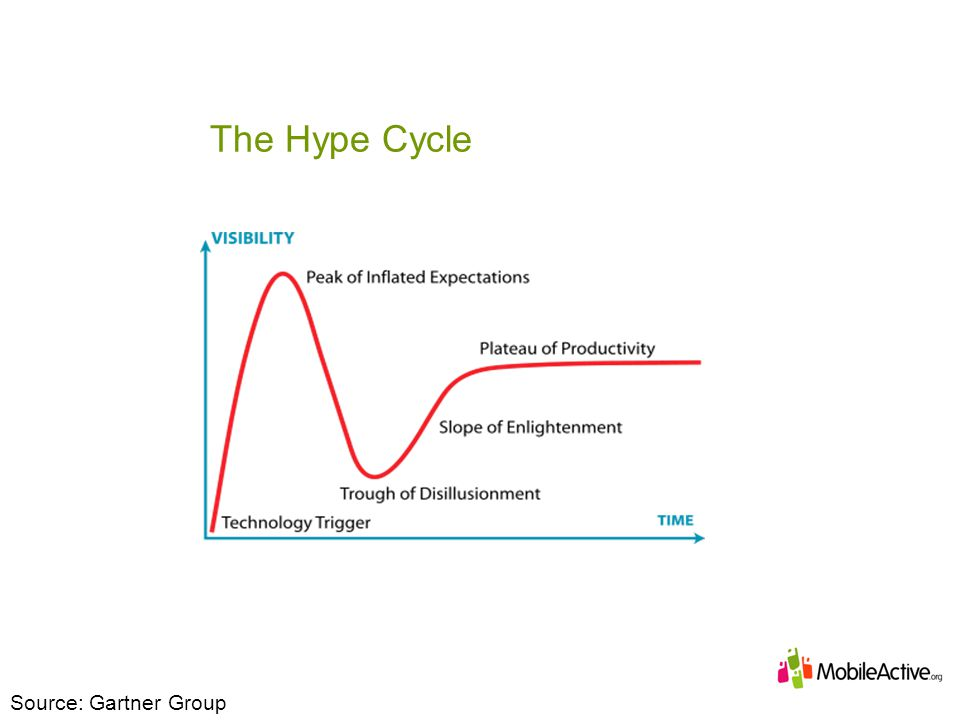 The Hype Cycle Source: Gartner Group