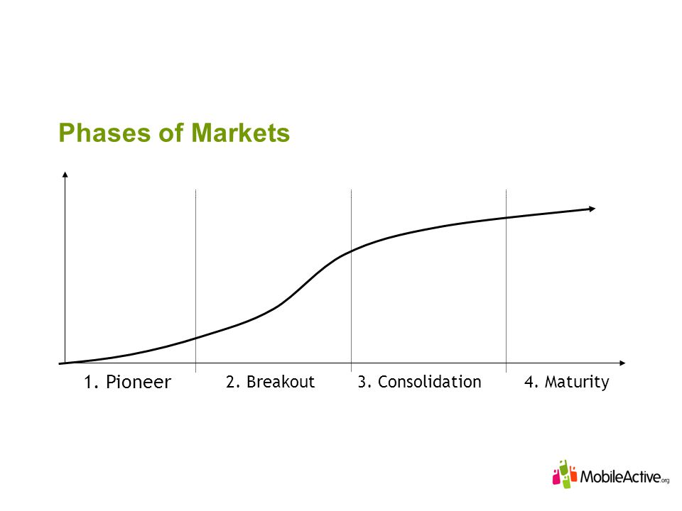 Phases of Markets 1. Pioneer 2. Breakout3. Consolidation4. Maturity
