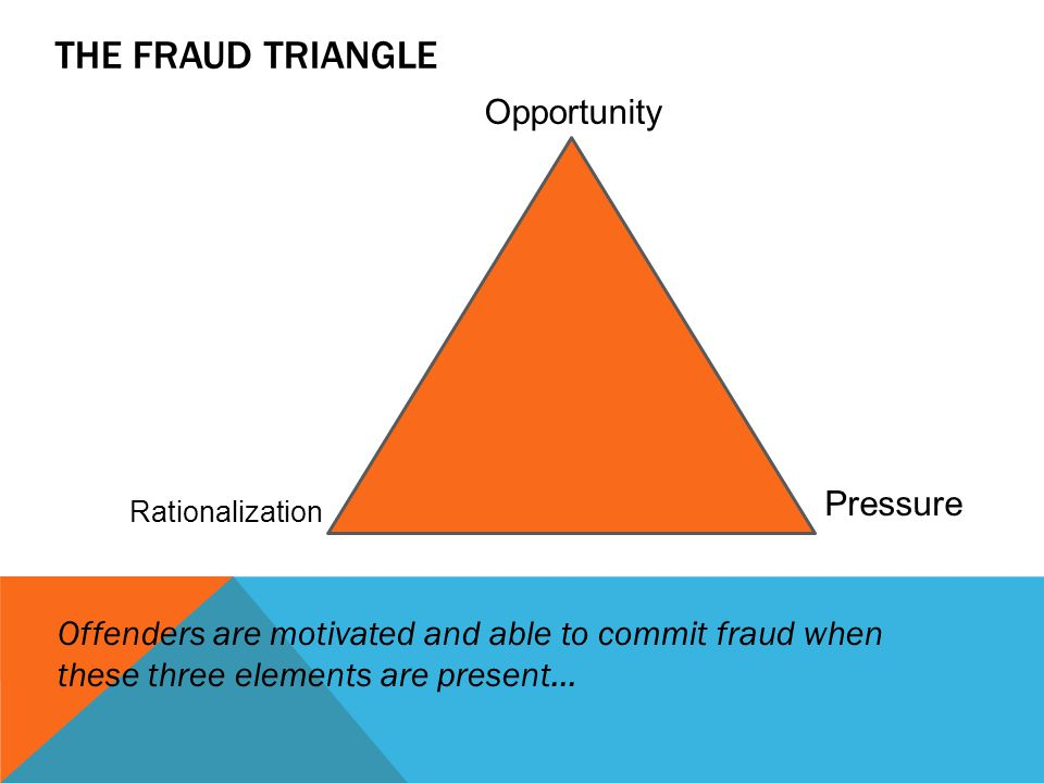 THE FRAUD TRIANGLE Offenders are motivated and able to commit fraud when these three elements are present… Pressure Rationalization Opportunity