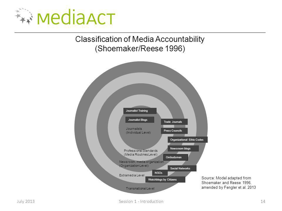 July 2013Session 1 - Introduction14 Classification of Media Accountability (Shoemaker/Reese 1996) Source: Model adapted from Shoemaker and Reese 1996, amended by Fengler et al.