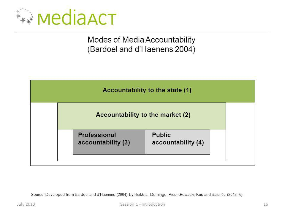 July 2013Session 1 - Introduction16 Modes of Media Accountability (Bardoel and dHaenens 2004) Accountability to the state (1) Accountability to the market (2) Professional accountability (3) Public accountability (4) Source: Developed from Bardoel and dHaenens (2004) by Heikkilä, Domingo, Pies, Głowacki, Kuś and Baisnée (2012: 6)