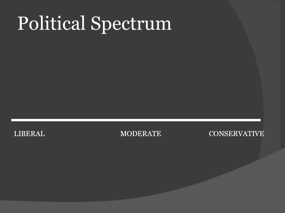 Political Spectrum LIBERALCONSERVATIVEMODERATE
