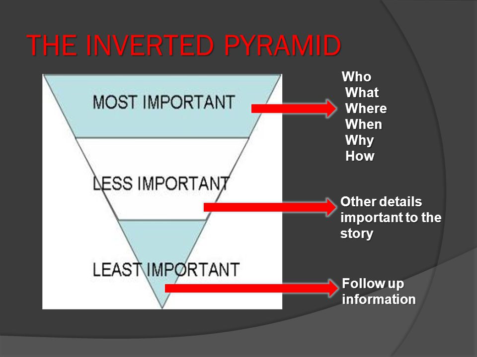 THE INVERTED PYRAMID Who What What Where Where When When Why Why How How Other details important to the story Follow up information