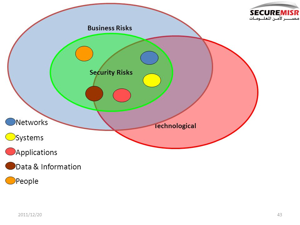 Technological Business Risks Security Risks Networks Systems Applications Data & Information People 432011/12/20