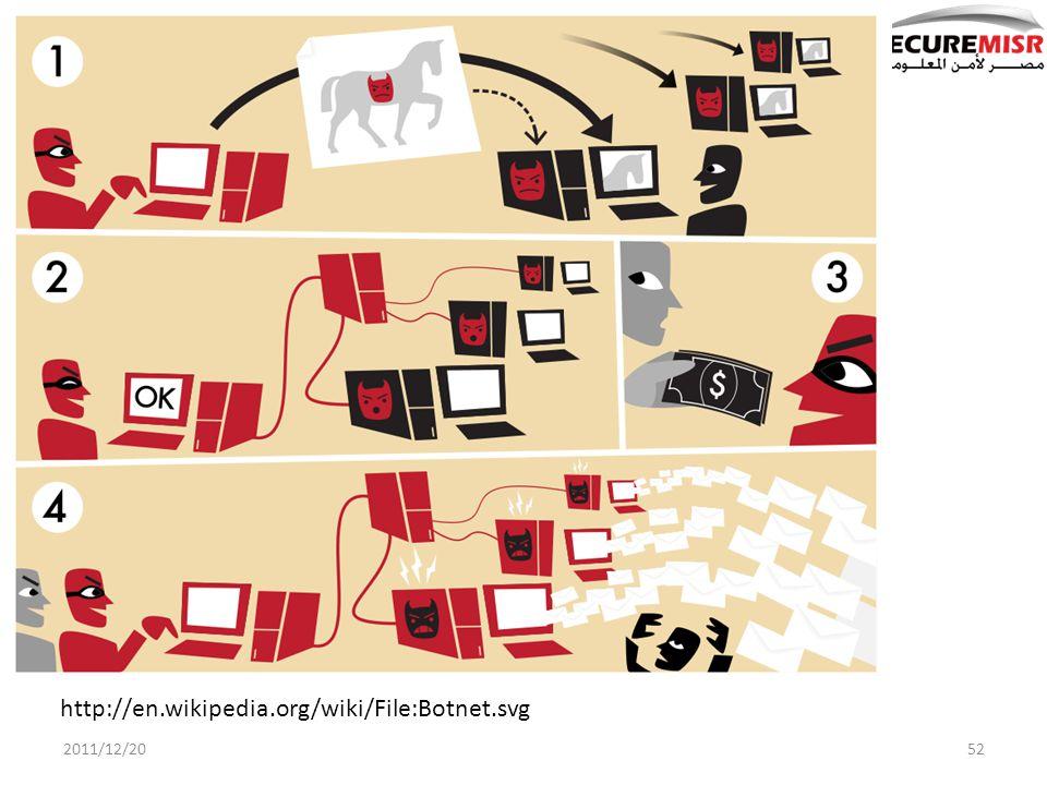 2011/12/2052 http://en.wikipedia.org/wiki/File:Botnet.svg
