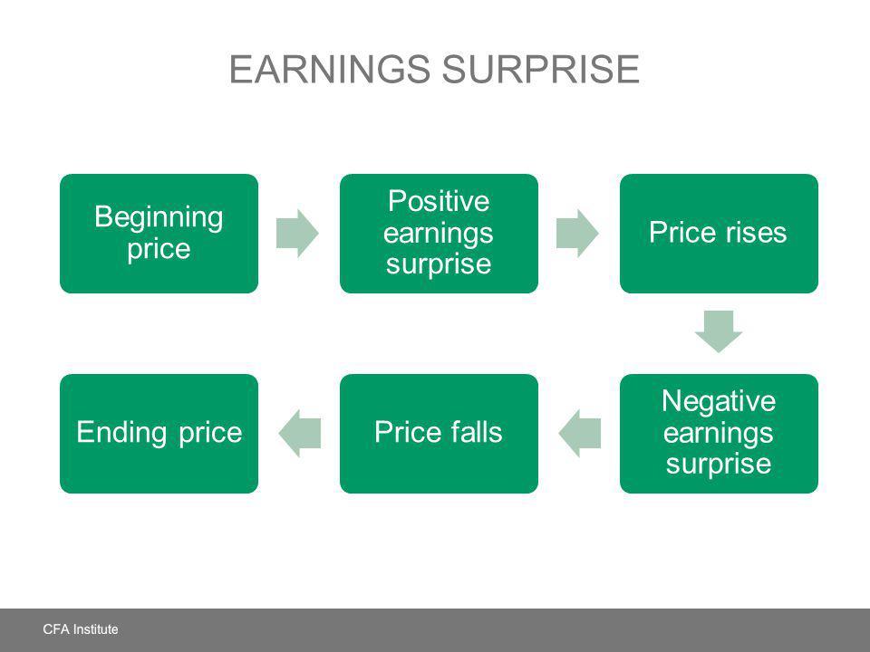 EARNINGS SURPRISE Beginning price Positive earnings surprise Price rises Negative earnings surprise Price fallsEnding price