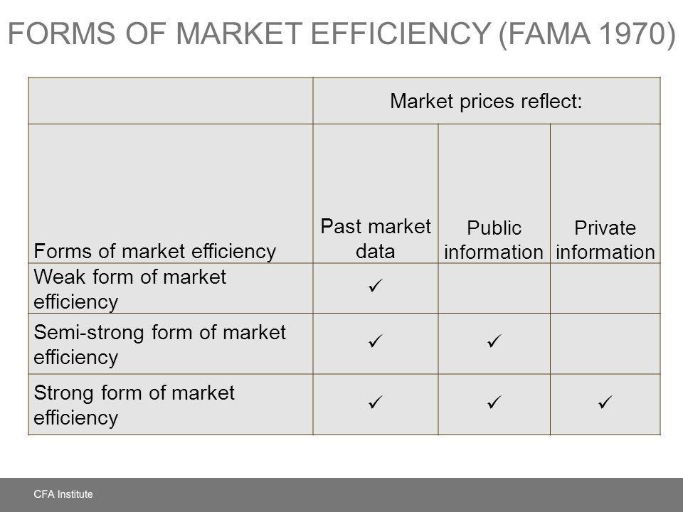 FORMS OF MARKET EFFICIENCY (FAMA 1970) Market prices reflect: Forms of market efficiency Past market data Public information Private information Weak