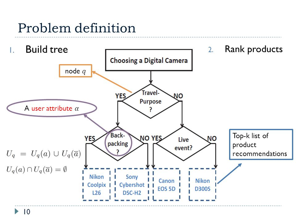 Problem definition 10 1. Build tree 2. Rank products Top-k list of product recommendations