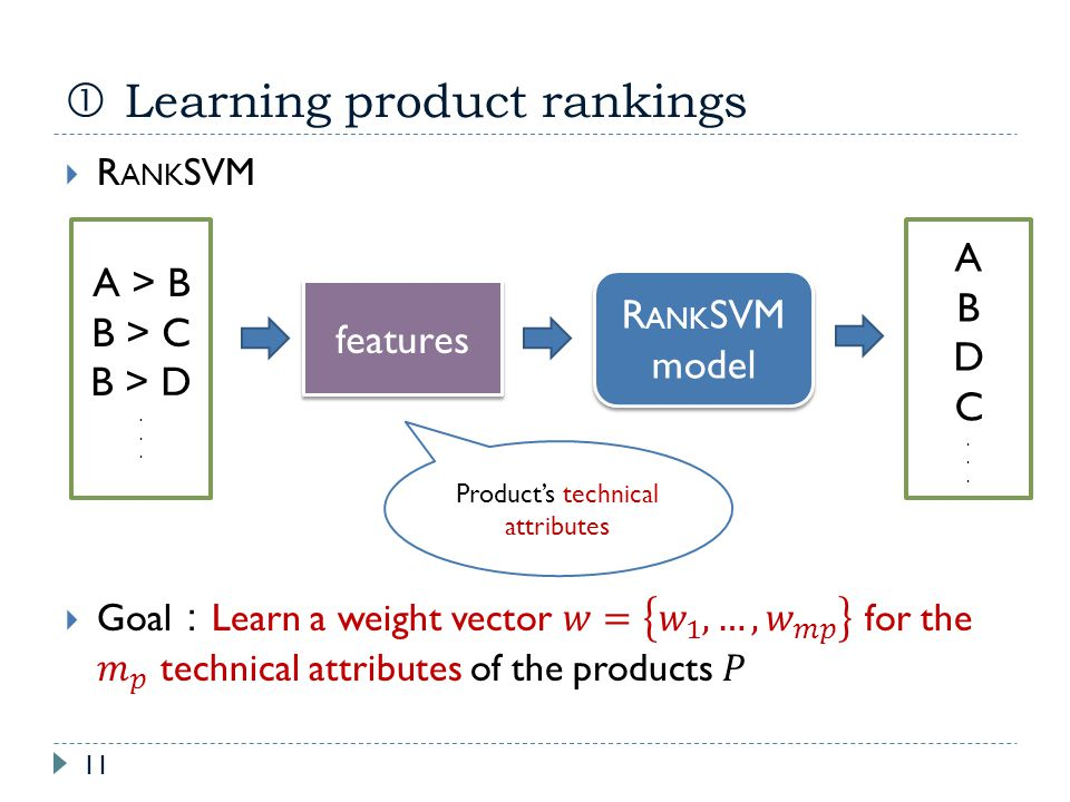 Learning product rankings 11 A > B B > C B > D. R ANK SVM model R ANK SVM model ABDC...ABDC... features Products technical attributes