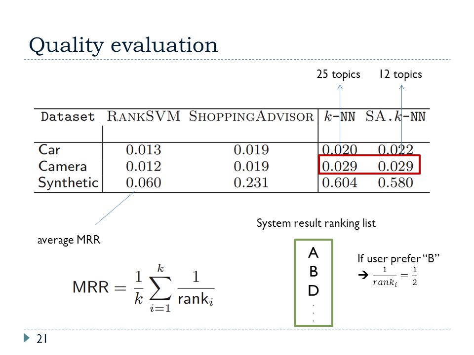 Quality evaluation 21 average MRR ABD...ABD... System result ranking list 25 topics12 topics