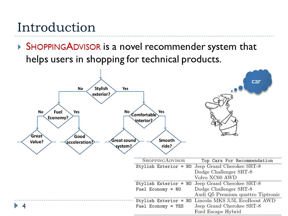 Introduction 4 S HOPPING A DVISOR is a novel recommender system that helps users in shopping for technical products. car