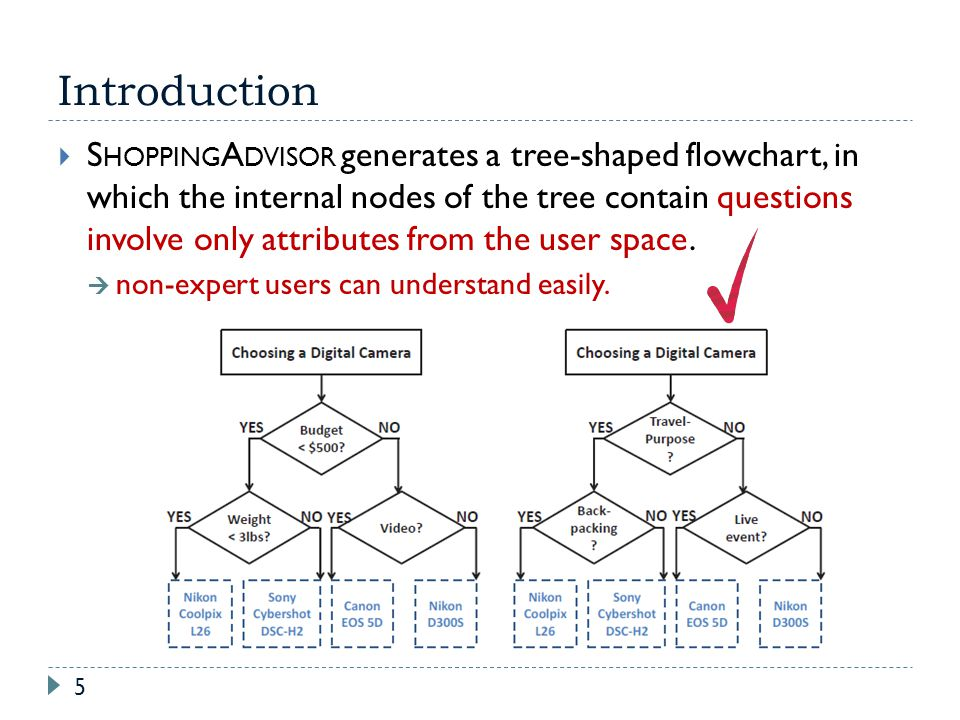 Introduction 5 S HOPPING A DVISOR generates a tree-shaped flowchart, in which the internal nodes of the tree contain questions involve only attributes