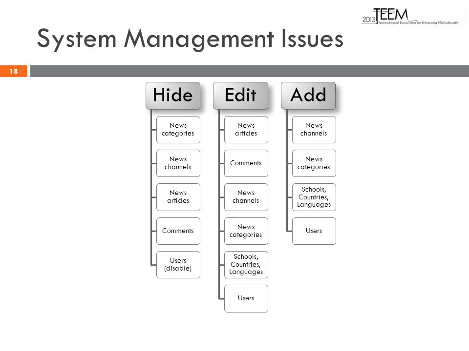 System Management Issues Hide News categories News channels News articles Comments Users (disable) Edit News articles Comments News channels News cate