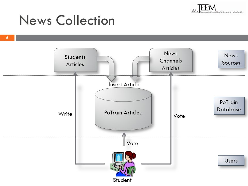 News Collection PoTrain Articles News Channels Articles Students Articles Insert Article Student Vote Write Vote News Sources PoTrain Database Users 6