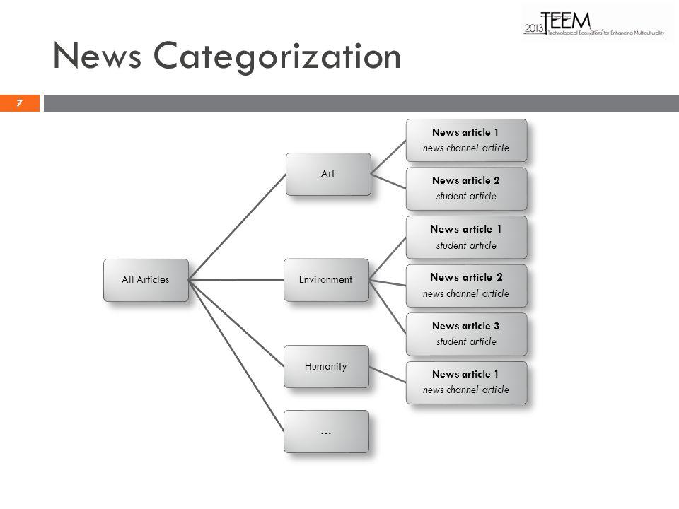 News Categorization All ArticlesArt News article 1 news channel article News article 2 student article Environment News article 1 student article News