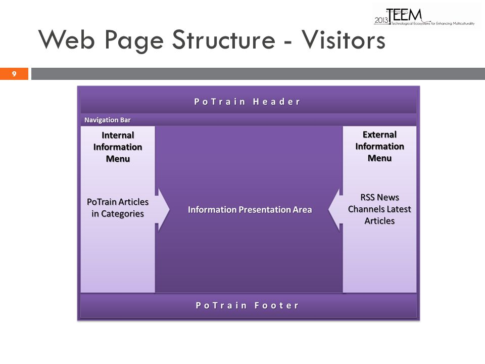 Web Page Structure - Visitors 9